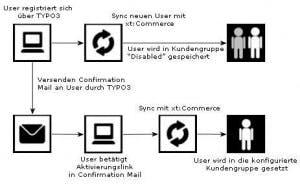 TYPO3 und xt:Commerce synchronisieren: Aus zwei mach eins