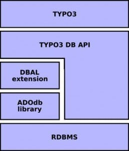 Datenbankzugriff mal anders: TYPO3 4.0: DBAL