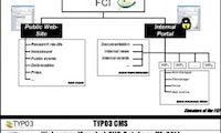 Der Einsatz von TYPO3 für Forschungsprojekte: Komplexe Kommunikation
