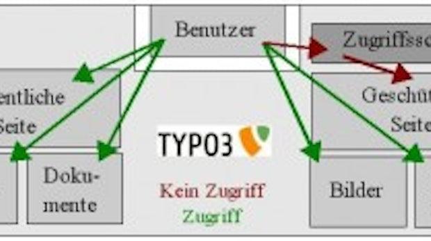 Sicherheitsmaßnahmen für TYPO3-Administratoren: TYPO3, aber sicher!