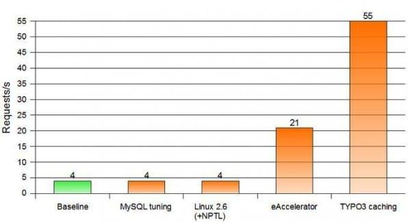 Wie hier deutlich zu sehen ist, bietet TYPO3-Caching den größten Geschwindigkeitsvorteil.
