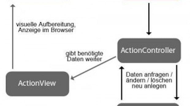 Agil und professionell entwickeln mit Ruby on Rails: Webentwicklung auf Schienen