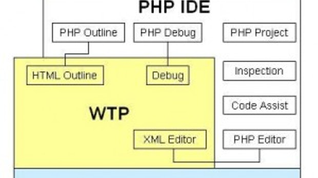 Vorstellung von Tools zur Entwicklung mit der beliebten Webskriptsprache: PHP-Entwicklung mit Eclipse