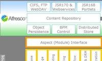 Enterprise Content Management goes Open Source: Alfresco