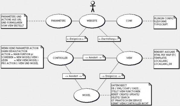 Theorie mit lib/div: Der Benutzer kommt auf die Webseite und fordert eine Action an. Wird keine Action übergeben, hat jeder Controller eine defaultAction, die aufgerufen wird. Der Controller wird instanziiert und erhält, wenn vorhanden, für ihn bestimmte GET/POST Parameter sowie die Konfiguration (Typoscript) des Plugins. Nun führt er mögliche Operationen im Model aus und informiert den View hierüber. Der View gibt dann die neue Ausgabe zurück und der Benutzer bekommt die Webseite angezeigt.