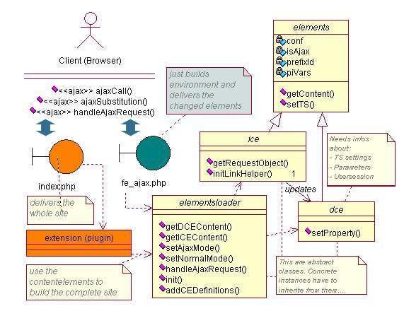 UML Diagramm der wichtigsten Entities und Klassen in dem Framework. Man erkennt die zentrale Rolle des Elementloaders und die zwei Varianten der Auslieferung der Inhaltselemente.