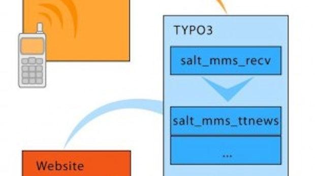Bilder bloggen mit dem Handy: MMS mit TYPO3
