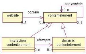 Das Schema stellt die Abstraktion einer Webanwendung mit verschiedenartigen Inhaltselementen dar.
