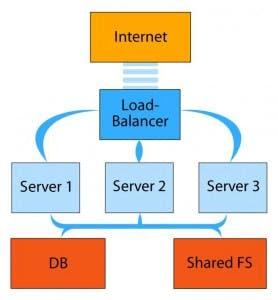 Der Load-Balancer reguliert die Anfrage-Verteilung auf die Server.