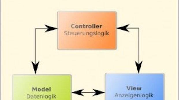Webanwendungen mit dem PHP-Framework Symfony: Symfony