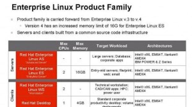 Red Hat in zwei Varianten: Red Hat Enterprise Linux für Server