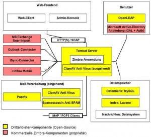 Web-2.0-Technologie für einen Exchange-Ersatz: Groupware mit Zimbra