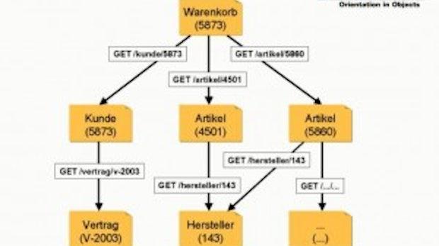 Eine Einführung: REST Web Services