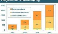 Trends im Online-Marketing