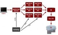Unbegrenzt Speicherplatz und virtuelle Maschinen per Web Service: Amazon S3 und EC2