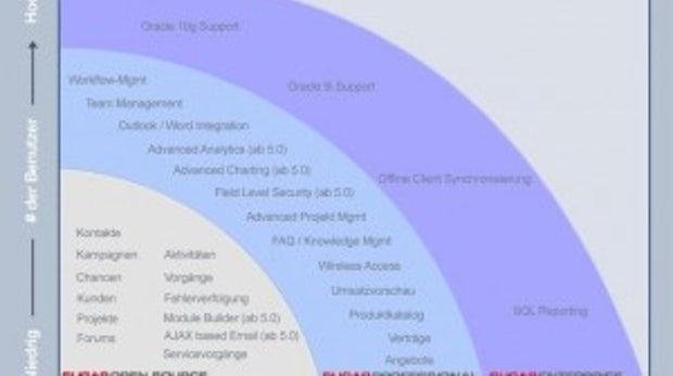 Platzhirsch mit Fokus auf Vertriebs- und Marketingautomatisierung: SugarCRM