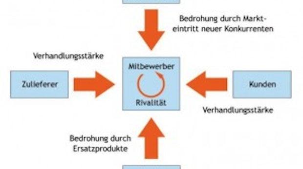 Teil 3: Strategische Allianzen – Turbolader fürs Unternehmen: Open-Source-Geschäftsmodelle im Wandel