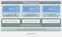 Emulation, Paravirtualisierung, Betriebssystem-Virtualisierung: Virtualisierung hat viele Facetten