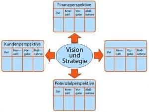 "1. Teil der Serie ""Venture Capital & Business Angels"": Fabeltier Businessplan"