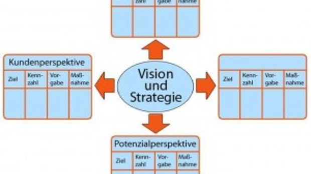 "1. Teil der Serie ""Venture Capital & Business Angels"": Fabeltier Businessplan"
