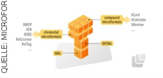 Zusammengesetzte Formate basieren auf elementaren Formaten, die wiederum auf XHTML aufbauen.
