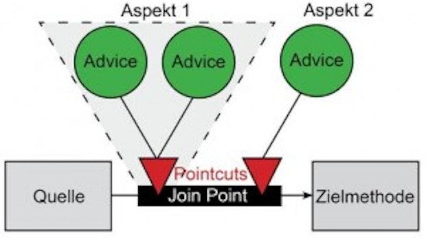 Ein Enterprise Feature übertragen in die PHP-Welt: Aspektorientierte Programmierung mit FLOW3