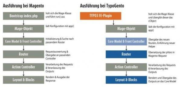 """Damit TYPO3 und Magento reibungslos zusammenarbeiten, verändert """"TypoGento"""" die Ausführung eines Aufrufs innerhalb von Magento."""