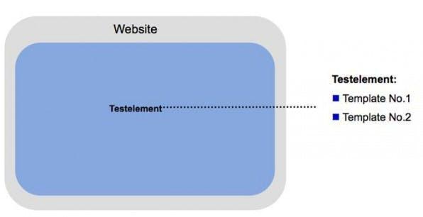 Konversionsrate steigern durch Website-Testing: Wie Online-Shops aus Besuchern Käufer machen