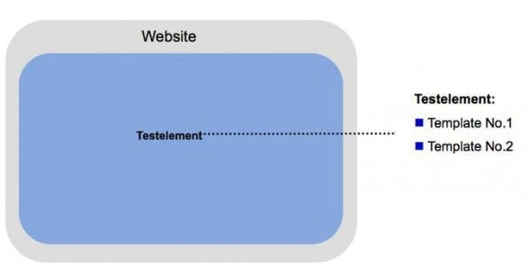 In einem A/B-Test wird ein Testelement variiert und gegeneinander getestet.