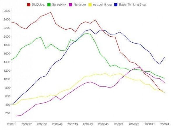 Seit dem Relaunch gibt es bei den Deutschen Blogcharts Verlaufsgrafiken: Hier die Zahl der Links auf die fünf Top-Blogs im Vergleich.