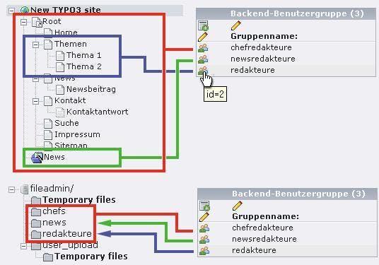 Abbildung 2: Geplante Erlaubnisbereiche der Gruppen im Seitenbaum und Fileadmin.