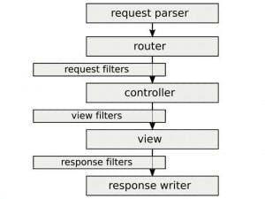 Jede Anfrage verarbeitet die neue MVC-Komponente der eZ Components nach einem klaren Schema.