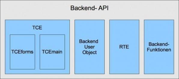 Teil 3 - Backend- und Frontend-APIs: Inside TYPO3 - Ein Blick in das Innere des CMS