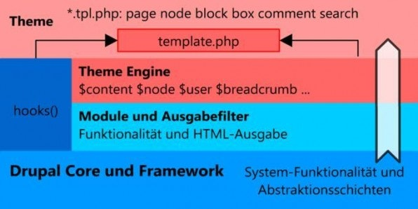 Alle individuellen Anpassungen werden in Drupal in Module und Themes ausgelagert, sodass der Kern unangetastet bleibt.