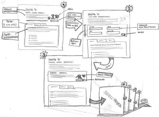 Von Hand gezeichnete Wireframes haben einen entscheidenden Vorteil: Für den Betrachter ist sofort offensichtlich, dass diese kein Designvorschlag sind.