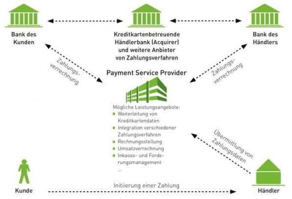 Online-Payment: Drei gute Gründe, einen Payment-Service-Provider zu nutzen