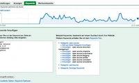 Suchmaschinenmarketing optimieren: Kennzahlen von Google-AdWords-Kampagnen richtig interpretieren
