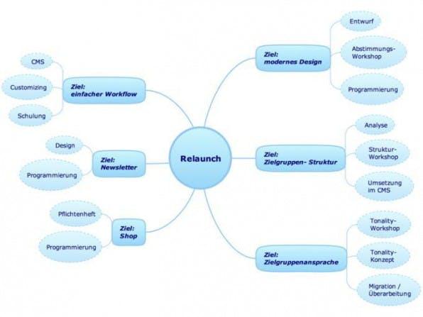 Der Ziel-Strukturplan visualisiert unter anderem die Arbeitspakete.