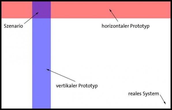 Horizontale Prototypen, vertikale Prototypen und der kleinste gemeinsame Nenner das Szenario.