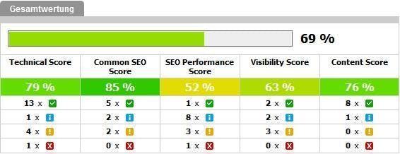 Der Audit Score der Searchmetrics Suite bewertet eine Domain und liefert konkrete Lösungsvorschläge zur Verbesserung.