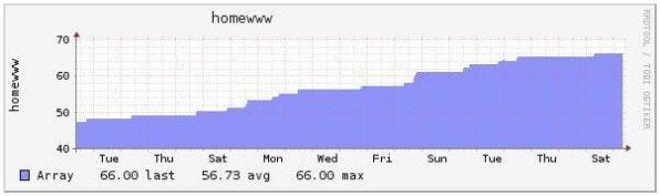 Mit der Open-Source-Monitoring-Software Nagios lassen sich Webserver leicht überwachen. So merkt man rechtzeitig, wenn eine Festplatte vollläuft.