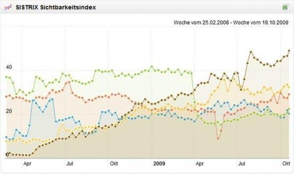 Die Sichtbarkeitsindex-Entwicklung von fünf großen deutschen Onlineshops zeigt, wer seine SEO-Arbeit gut macht und bei wem es in puncto Google-Ranking eher bergab geht.