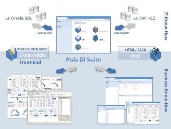 Zugriff auf multidimensionale Daten in Palo per Excel Add-in oder Weboberfläche.