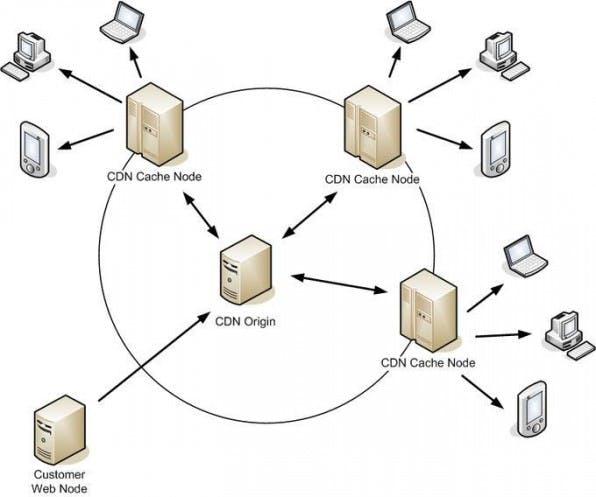Der CDN-Urspungsserver verteilt die Daten auf Cache-Servern. Darauf zugreifen lässt sich mobil und von lokalen Rechnern.