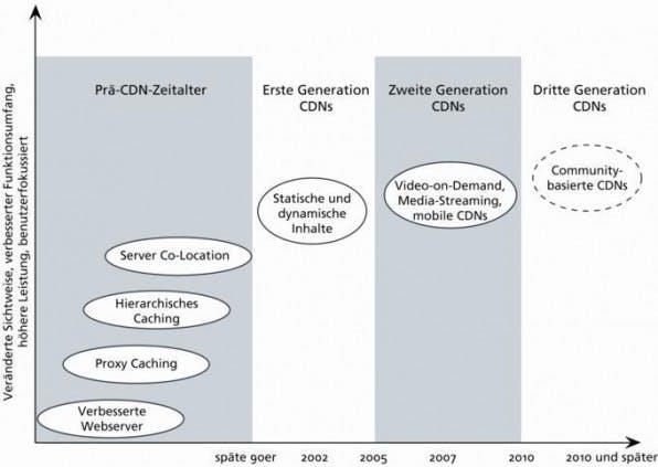 CDNs gibt es seit Ende der 90er Jahre. Derzeit lassen sich damit  statische und dynamische Elemente ausliefern.