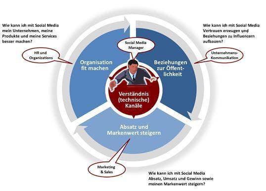 Eine Social-Media-Strategie  in Unternehmen setzt auch aktives Handeln in anderen Bereichen voraus.