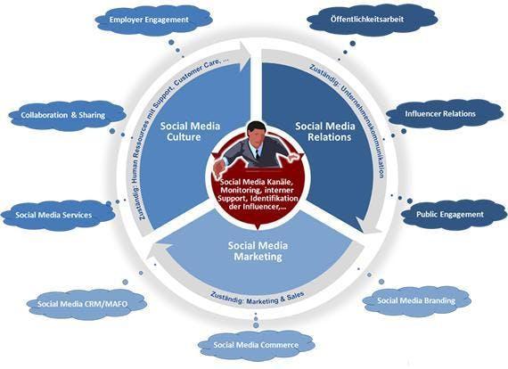 Social Media beinhaltet drei strategische Bereiche, die jeweils  unterschiedlichen Zuständigkeiten im Unternehmen unterliegen.