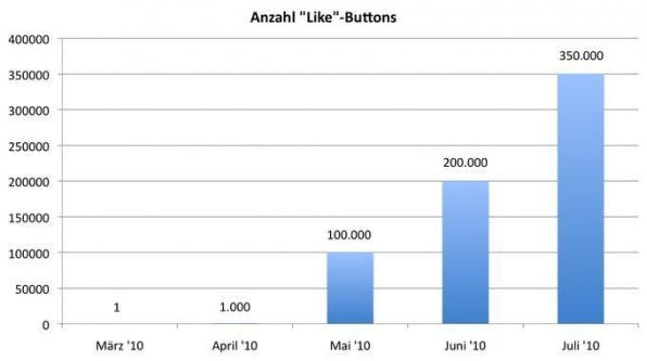 Die Verbreitung des Like-Buttons wächst rasant.