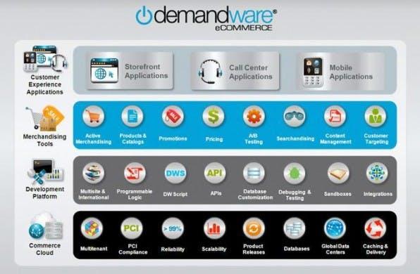 Demandware zielt mit seinem SaaS-Angebot ganz klar auf den Enterprise-Bereich und bietet seinen Kunden eine große Auswahl an Entwickler- und Marketing-Tools.