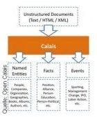 Der Semantik-Service Open Calais extrahiert aus herkömmlichen Webseiten Namen, Fakten und Termine.